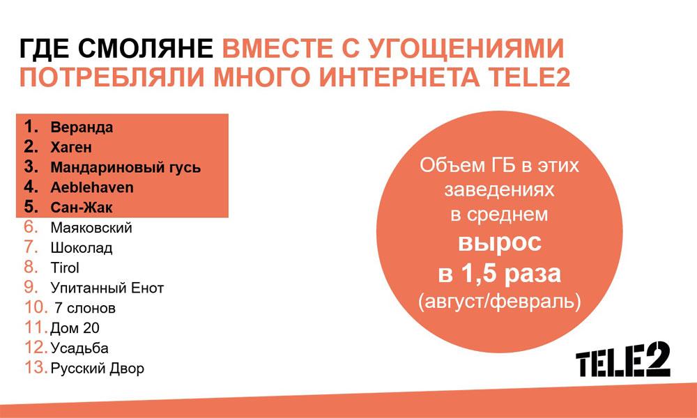 novost-tele2_october2020_1000x600_voroncov_1